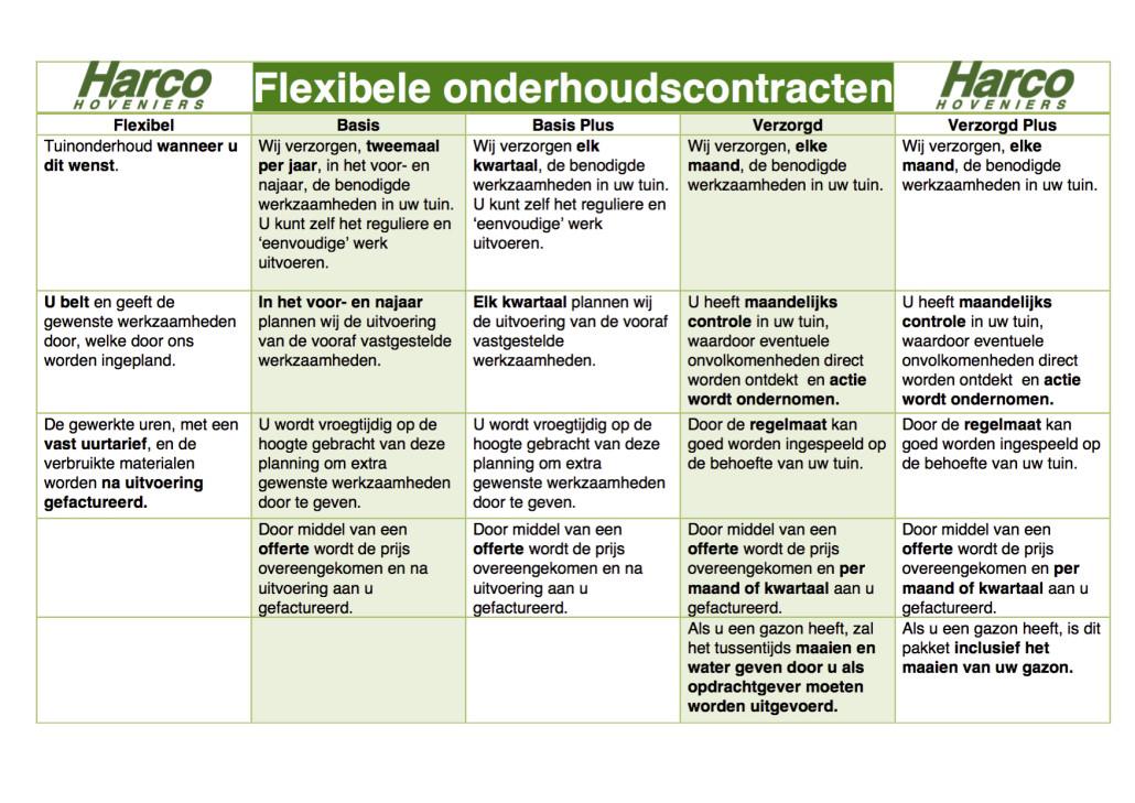 Flexibele onderhoudscontracten